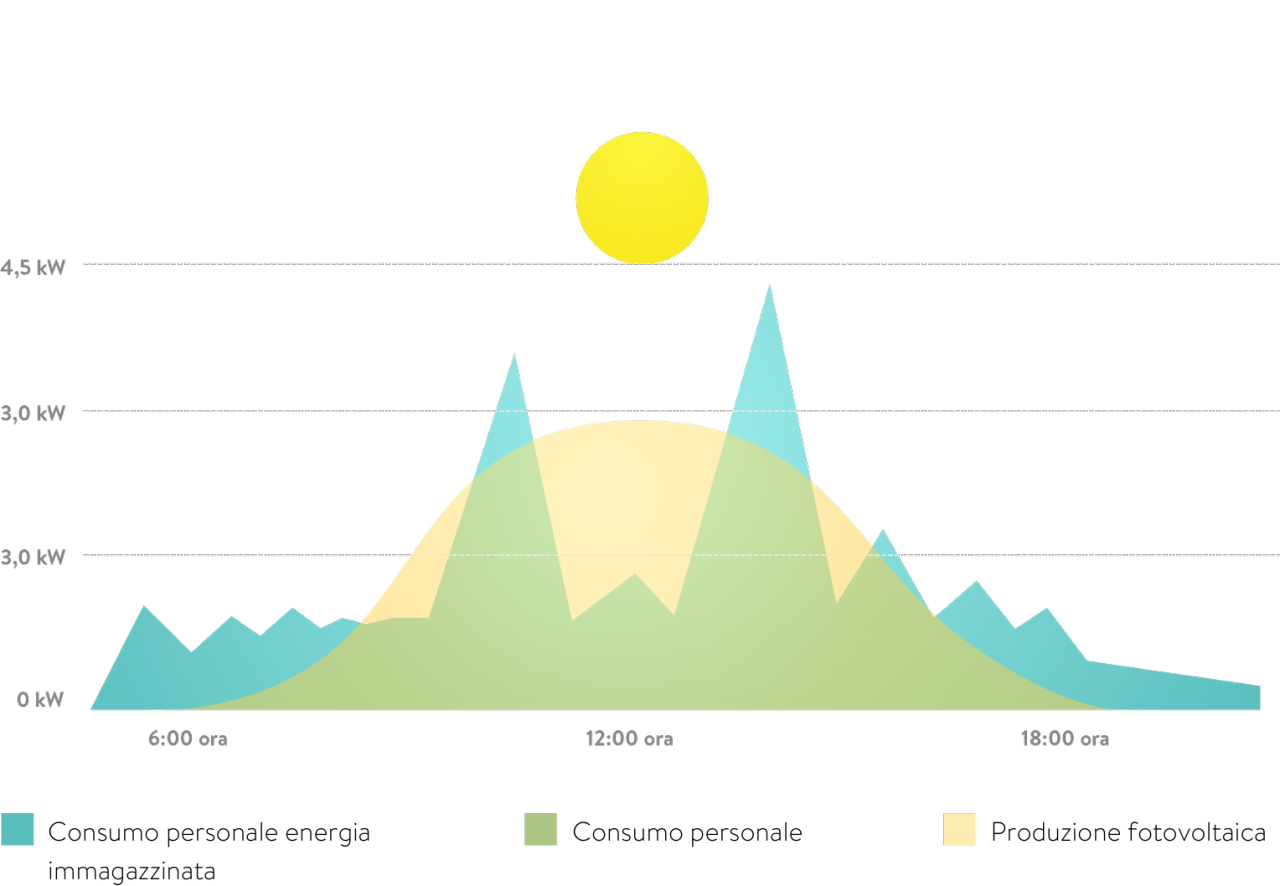 accumulatori-per-fotovoltaico-sonnen