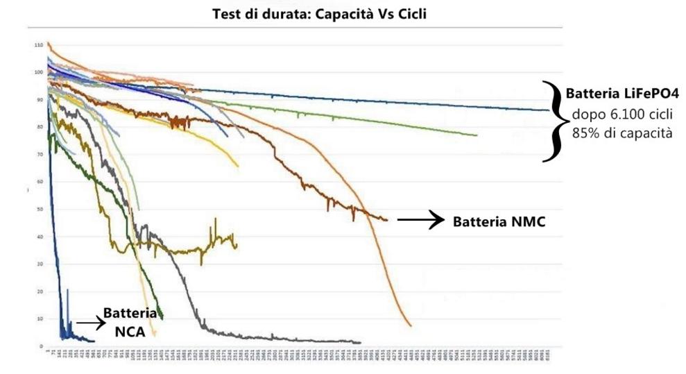 batterie-life4po-5