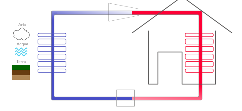 Schema pompa di calore
