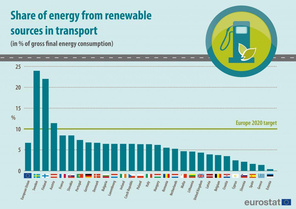 quota trasporti energie rinnovabili